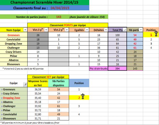 Challenge EGA Hiver 2015 - Résultats Finaux