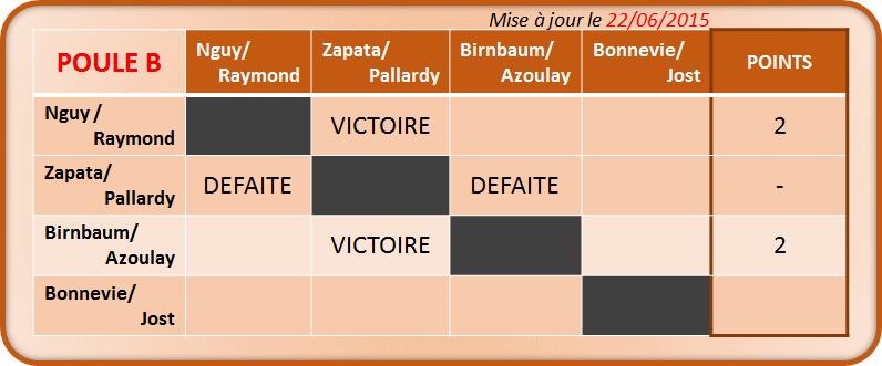 MP Double - Poule B