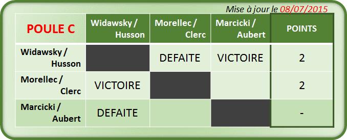 MP Double - Poule C